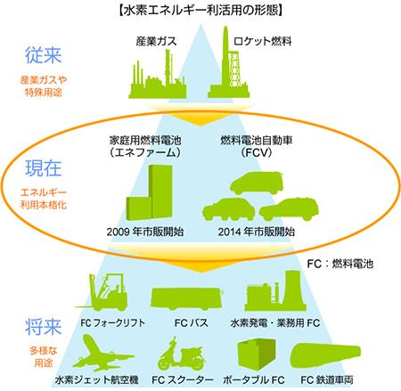 水素エネルギーエンジニアリング | 大日機械工業株式会社